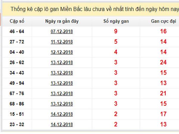 Các cặp lô đẹp phân tích chính xác kết quả ngày 17/12