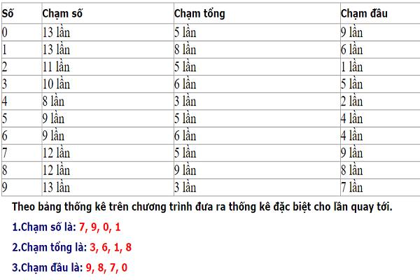 Dự đoán chốt kết quả xổ số miền bắc ngày 12/12 chính xác