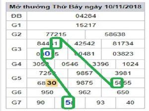 Dự đoán kết quả xổ số miền bắc- xsmb ngày 08/01 siêu chuẩn