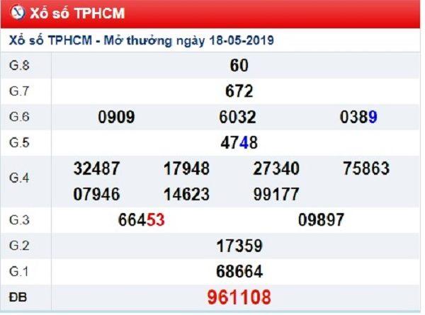 Phân tích dự đoán kết quả xổ số HCM ngày 20/05 chính xác