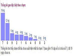 Tổng hợp nhận định kqxs Ninh Thuận chính xác 100%