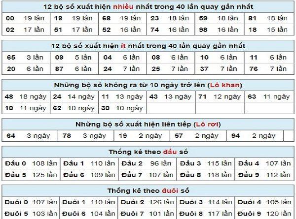 Nhận định cặp số đẹp trong KQXSMB ngày 23/07