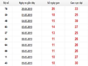 Nhận định cặp xsmb ngày 30/07 chính xác tuyệt đối