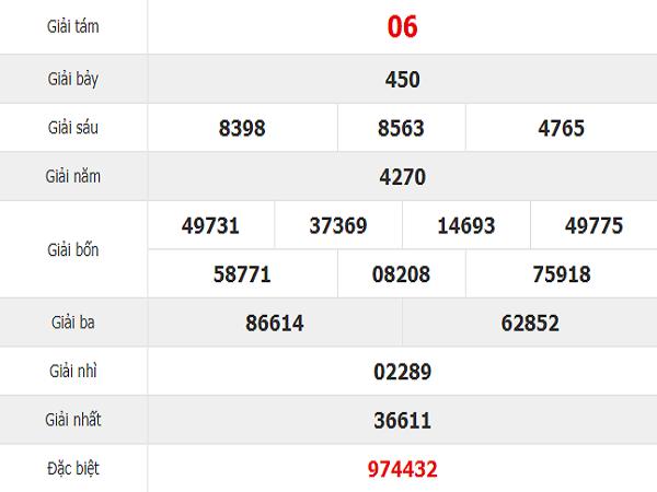 Thống kê con số may mắn dự đoán kqxsbd ngày 09/08 từ các cao thủ
