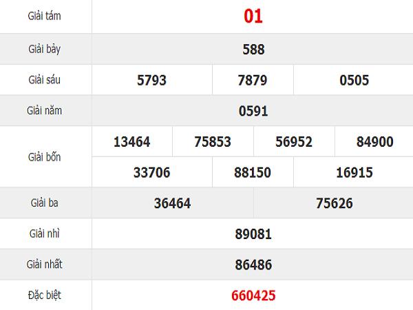 Dự đoán kết quả xổ số Khánh Hòa ngày 14/08 chính xác