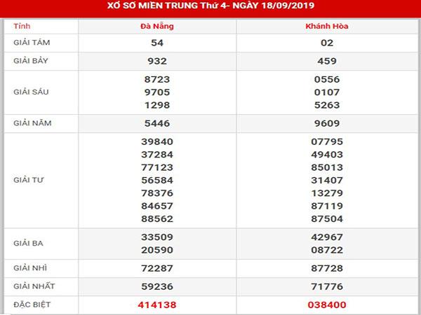 Dự đoán KQXS miền trung thứ 4 ngày 25-09-2019 - Dự đoán kết quả SXMT chính xác hôm nay thứ 4 ngày 25-09-2019 - Dự đoán VIP xo so mien trung - sổ xố Đà Nẵng ( XSDNG) - xổ số Khánh Hòa ( XSKH ) ngày hôm nay.