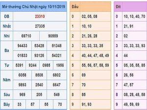 Thống kThống kê kết quả xổ số miền bắc ngày 11/11 chuẩn xácê kết quả xổ số miền bắc ngày 11/11 chuẩn xác