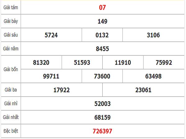 Tham khảo quay thử dự đoán xổ số Hồ Chí Minh thứ 2: