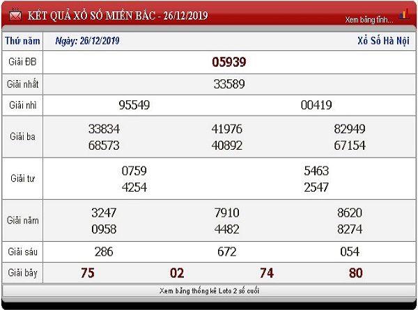 Phân tích cặp số đẹp trong kqxsmb ngày 27/12