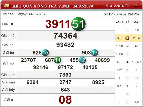 Nhận định kqxs trà vinh ngày 21/02 chuẩn 100%