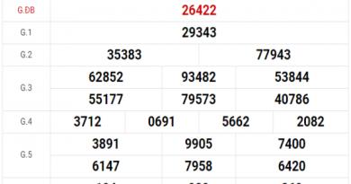 Đánh giá kết quả XSMB hôm nay thứ 6 ngày 28/2/2020