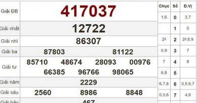 Dự đoán xổ số bình phước ngày 28/03 hôm nay