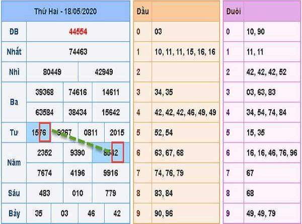 Nhận định xổ số miền bắc thứ 3 ngày 19/05 tỷ lệ trúng cao