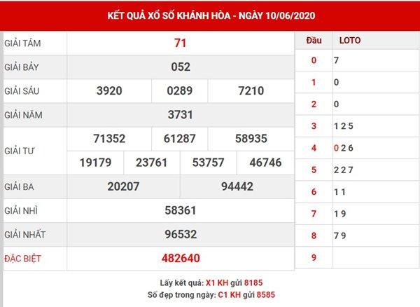 Phân tích SX Khánh Hòa thứ 4 ngày 17-6-2020