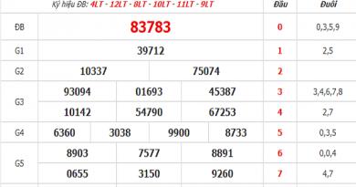 Thống kê lô tô KQXSMB- xổ số miền bắc thứ 5 ngày 09/07/2020 cực chuẩn
