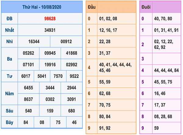 Bảng KQXSMB- Nhận định xổ số miền bắc ngày 11/08 chuẩn xác