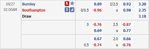 Tỷ lệ kèo giữa Burnley vs Southampton