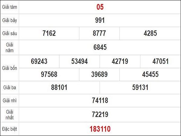 Dự đoán xổ số Quảng Ngãi 12-09-2020