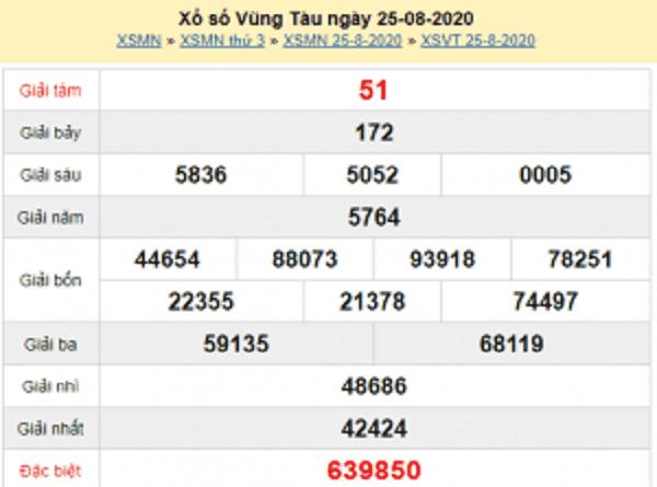Nhận định KQXSVT- xổ số vũng tàu thứ 3 ngày 01/09/2020