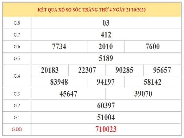 Nhận định KQXSST ngày 28/10/2020 dựa vào KQXSST kỳ trước