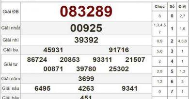Phân tích KQXSBD ngày 02/10/2020 - xổ số bình dương của các chuyên gia