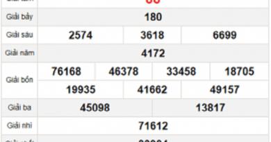 Thống kê KQXSDN ngày 04/11/2020- xổ số đà nẵng
