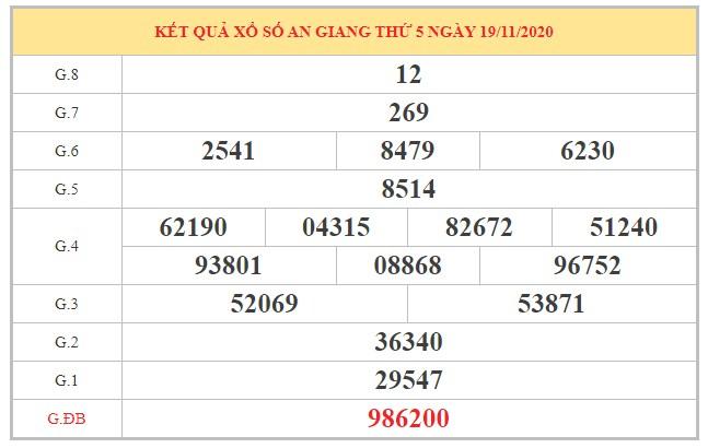 Nhận định KQXSAG ngày 26/11/2020 dựa trên kết quả kì trước