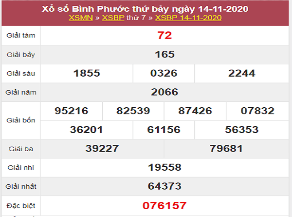 Nhận định KQXSBP ngày 21/11/2020- xổ số bình phước
