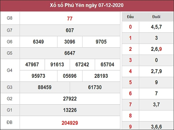 Dự đoán XSPY 14/12/2020