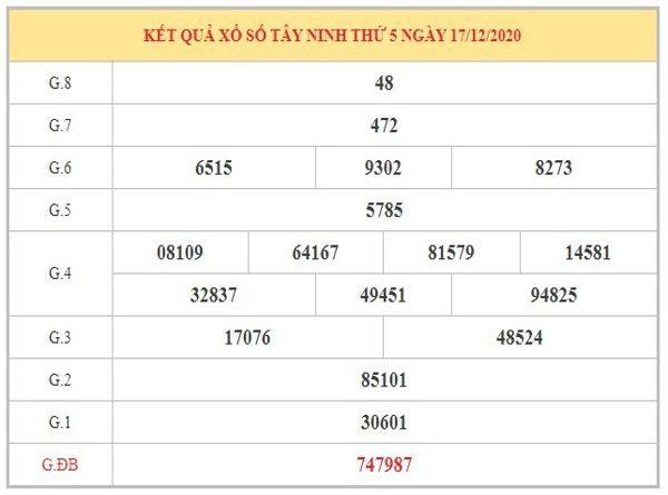 Dự đoán XSTN ngày 24/12/2020 dựa trên kết quả kì trước