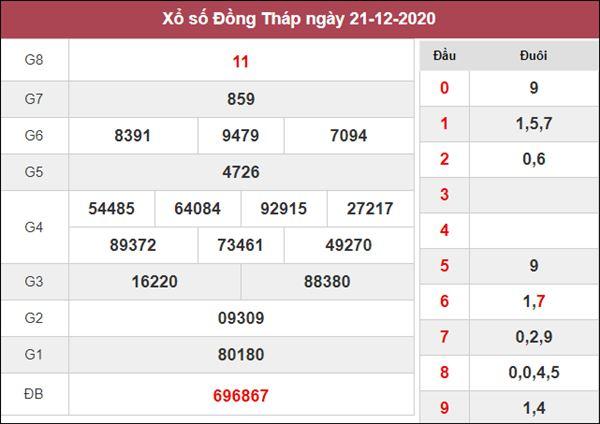Nhận định KQXS Đồng Tháp 28/12/2020 thứ 2 cùng cao thủ