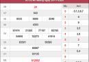 Phân tích kqxs An Giang ngày 3/12/2020 chốt số dự đoán