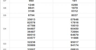 Thống kê xổ số miền Trung 29/12/2020 thứ 3 chi tiết nhất