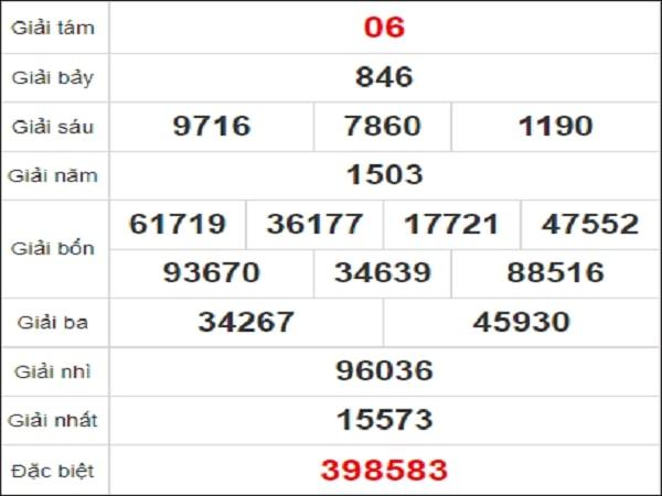 Quay thử kết quả xổ số Bình Thuận 28/1/2021