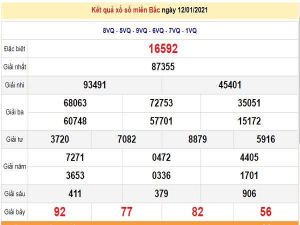 Tổng hợp phân tích xổ số miền bắc ngày 13/01/2021