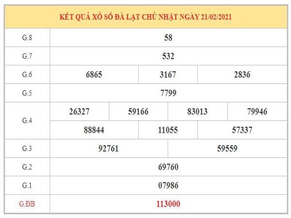 Dự đoán XSDL ngày 28/2/2021 dựa trên kết quả kỳ trước