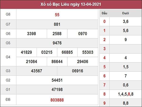 Dự đoán XSBL 20/04/2021