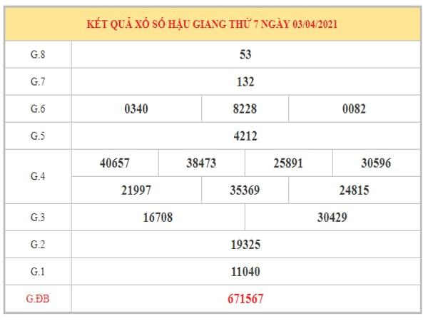 Thống kê KQXSHG ngày 10/4/2021 dựa trên kết quả kì trước