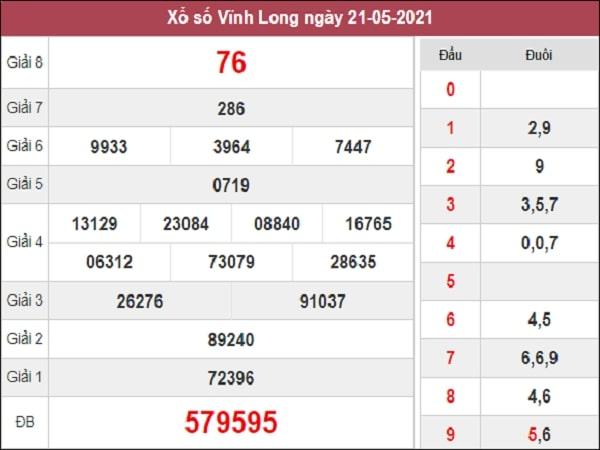 Nhận định XSVL 28/5/2021