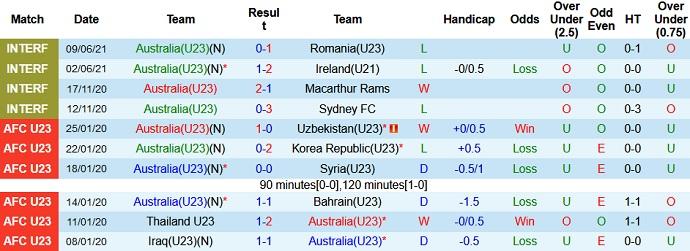 Nhận định kèo Australia U23 vs Mexico U23