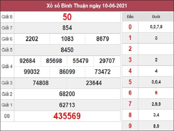 Phân tích XSBTH 17/6/2021