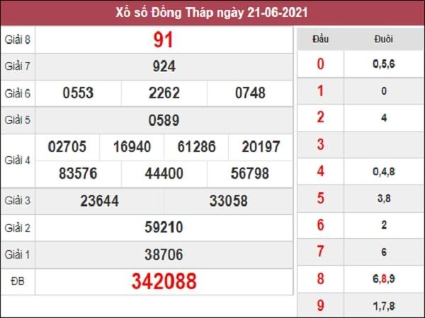 Nhận định XSDT 28/6/2021