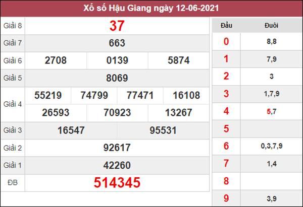 Nhận định KQXS Hậu Giang 19/6/2021 chốt XSHG thứ 7
