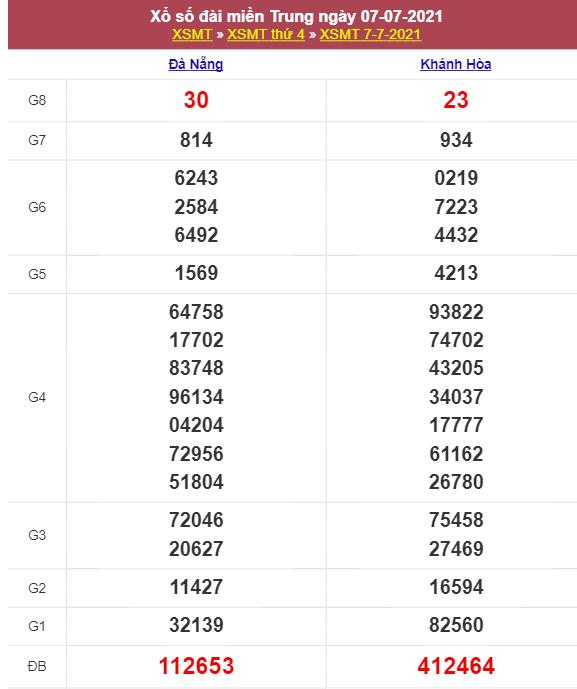 Thống kê KQXSMT ngày 14/7/2021 dựa trên kết quả kì trước