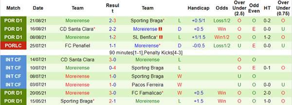 Tỷ lệ kèo bóng đá giữa Belenenses vs Moreirense