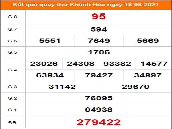 Quay thử xổ số Khánh Hòa ngày 18/8/2021