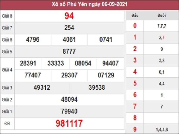 Dự đoán XSPY 13-09-2021