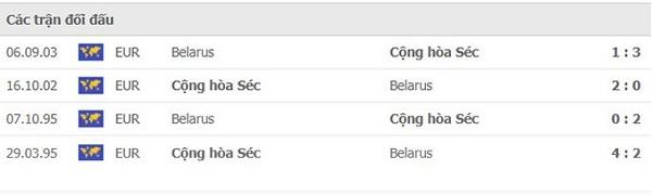 Thành tích đối đầu Czech vs Belarus